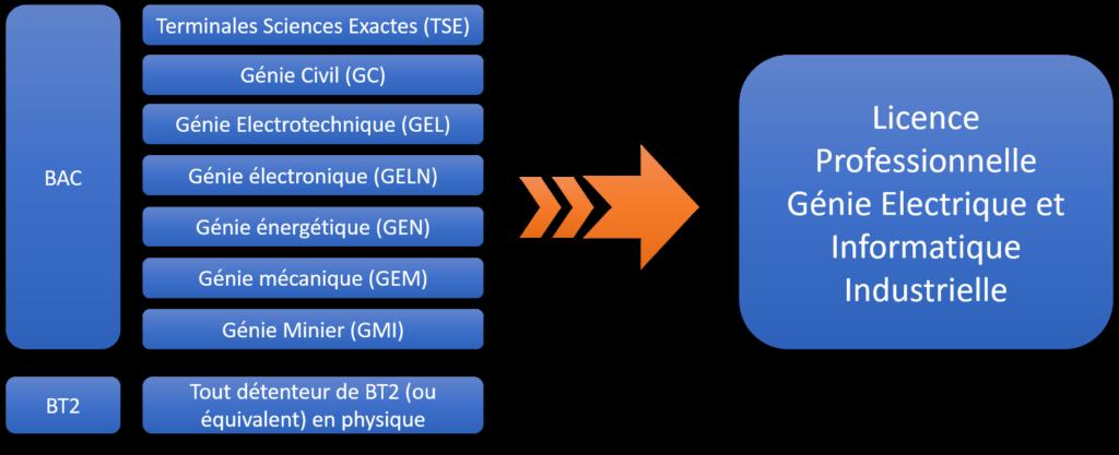 Conditions d'accès en GEII